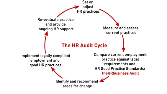 hr-audit-cycle
