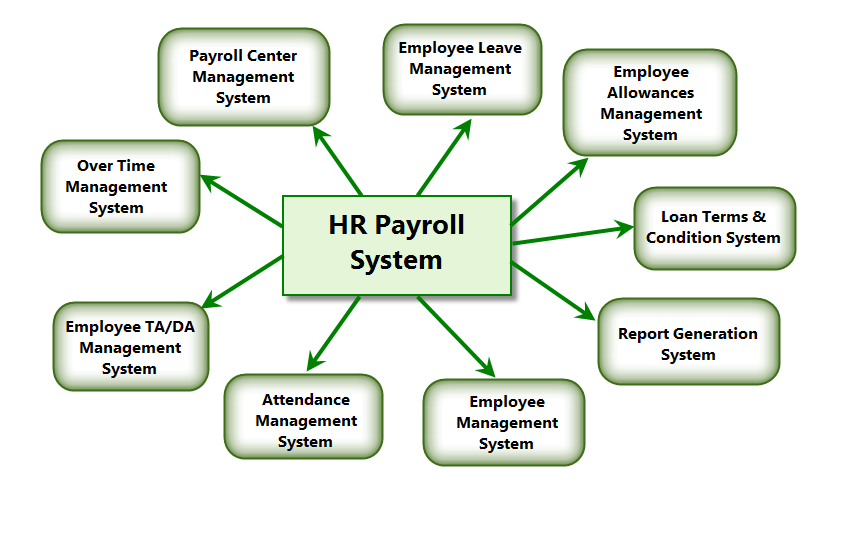 HR Payroll Training in Pune, HR Payroll Training Classes in Pune ...